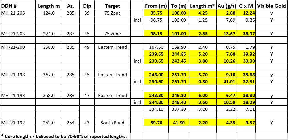 moosehead gold sokoman minerals nl table results